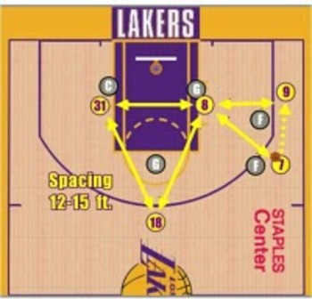 phil jackson triangle offense diagram   website of fipapump offensive basketball plays  triangle offense