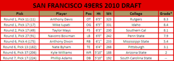 San-francisco-49ers-2010-draft1_display_image