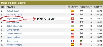 "John 11:35 of the New International Version Bible:   ""Jesus wept."""
