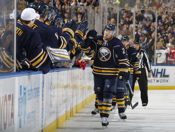 The Sabres lead the Northeast in goals for