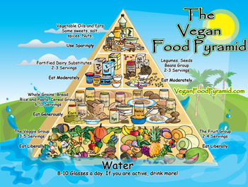 Pictured: The Dreaded Vegan Food Pyramid of Calamity.