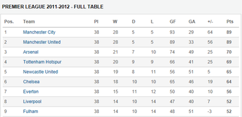Premier-league-2012-full-table_original_display_image