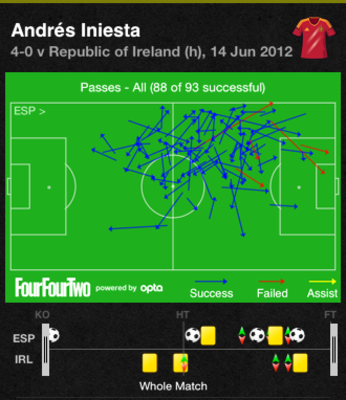 Statistic and imagery courtesy of FourFourTwo Stats Zone