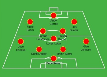 Example of what the Liverpool starting XI in 2012-13 might look like