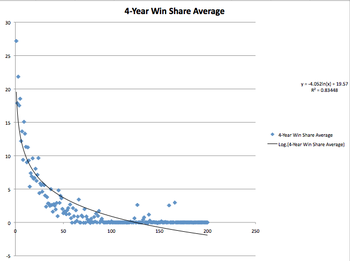 Draft position vs. average four-year win shares