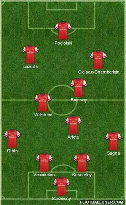 Wenger's Flexible 4-2-3-1 Made on www.FootballUser.Com