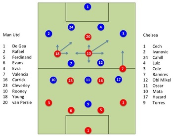 Man Utd and Chelsea lineups in the first 30 minutes. Blue lines indicate players' movement.
