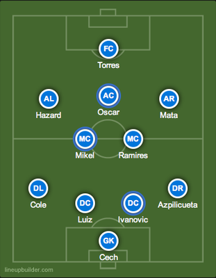 Chelsea's starting lineup vs. Manchester City