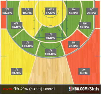 shot charts courtesy of nba.com