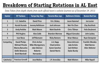 Breakdown of Starting Rotations in AL East
