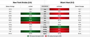 In two games this season, Miami hasn't been able to match New York's intensity.
