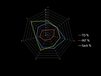 Impact of sacks on Rivers by year. Stats via Pro-Football-Reference.com