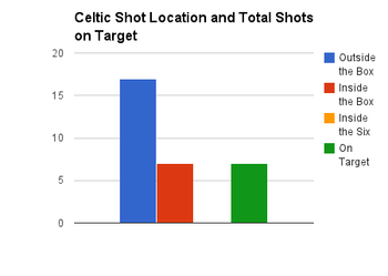 Celticshotslocations_display_image