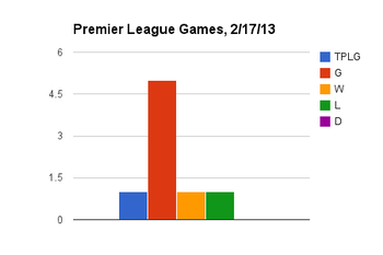 TPLG = Total Games, G = Goals, W = Wins, L = Loses D = Draws