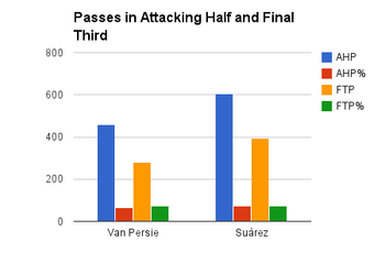 AHP: Attacking Half Passes, AHP% Attacking Half Passing Accuracy Percentage, FTP: Final Third Passes, FTP: Final Third Passing Accuracy Pecentage
