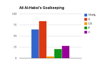 TPA%: Total Passing Accuracy Percentage, S: Saves, CS: Clean Sheets, P: Punches, C: Catches