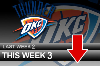 Powerrankingsnba_thunder3_11_1_display_image
