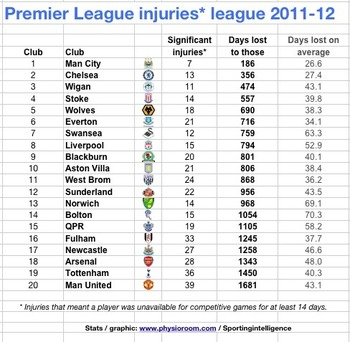 "via <a href=""http://www.sportingintelligence.com/2012/05/28/exclusive-man-city-won-2011-12-injury-league-man-utd-bottom-280501/""> PhysioRoom/SportingIntelligence</a>"