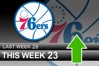Powerrankingsnba_76ers3_28_display_image