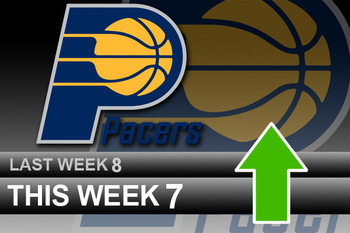 Powerrankingsnba_pacers3_28_display_image