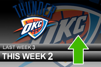 Powerrankingsnba_thunder3_28_display_image