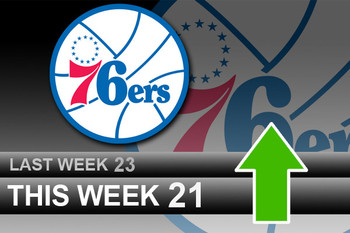 Powerrankingsnba_76ers4_4_display_image