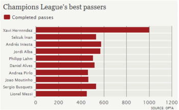 Twice As Many Passes As Anyone Else