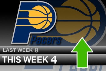 Powerrankingsnba_pacers4_26_display_image