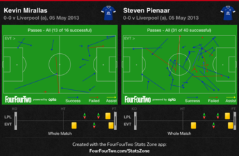 via Stats Zone - FourFourTwo