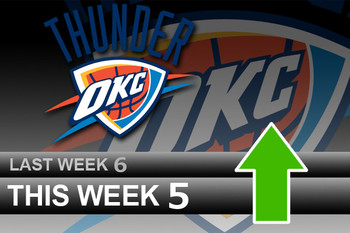 Powerrankingsnba_thunder5_9_display_image