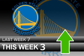 Powerrankingsnba_warriors5_9_display_image