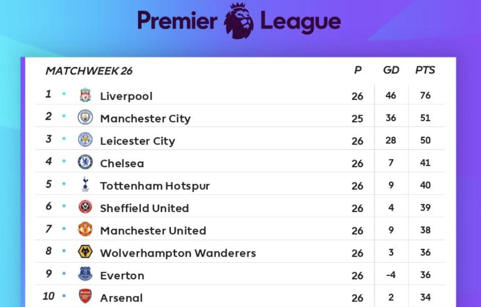 premier league table final week 26 2020 standings results and week 27 fixtures bleacher report latest news videos and highlights premier league table final week 26