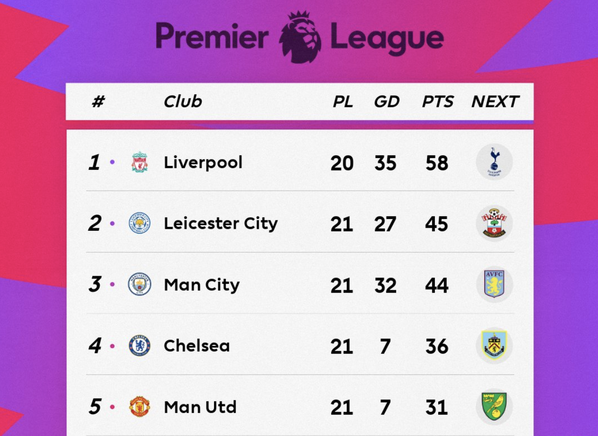 Premier League Table Week 21 Thursday S 2020 Epl Top Scorers And Results Bleacher Report Latest News Videos And Highlights