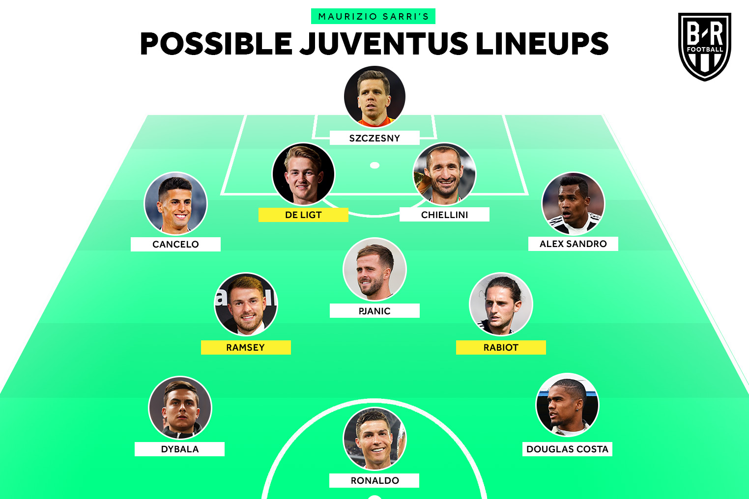 Juventus Formations Next Season Bleacher Report Latest News Videos And Highlights