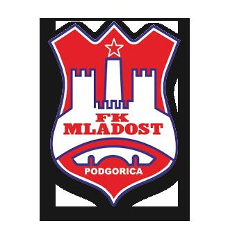 FK Mladost Podgorica logo