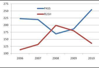 Alabama Rush vs Pass Yards in SEC Games (2006-2010)