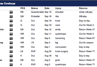 Cowboys' Injury Report
