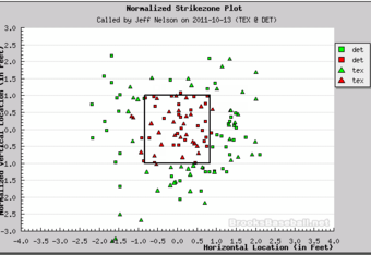 Nelson's Pitch f/x Plot for Thursday's ALCS Game (umpireejections.blogspot.com / brooksbaseball.net)