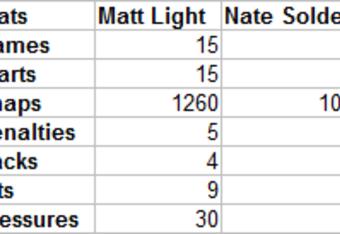 Stats via Pro Football Focus.