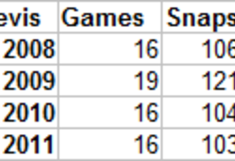 Stats courtesy Pro Football Focus.