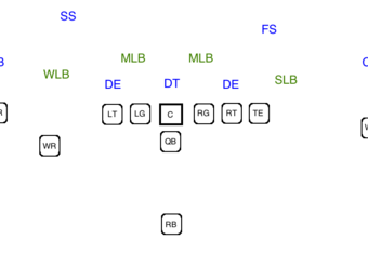 A base 3-4 defense against a basic three receiver offense