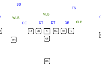 A base 4-3 defense against a three wide receiver offense