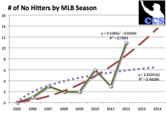 The green line and pastel points represent the actual number of no-hitters thrown in baseball history, including a 2012 projection of 11 no-hitters. The dotted purple line is a logarithmic trend and projection based on pre-2012 figures while the dotted red line is a polynomial trend line of projected no-hitters, including the 2012 projection data.