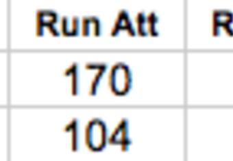 Buffalo Bills Rushing Statistics