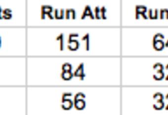 Washington Redskins Rushing Statistics