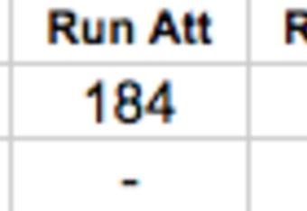 Tampa Bay Buccaneers Rushing Statistics