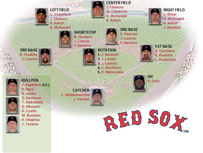 Red Sox Depth Chart Pitching And Defense Courtesy Of Mlb